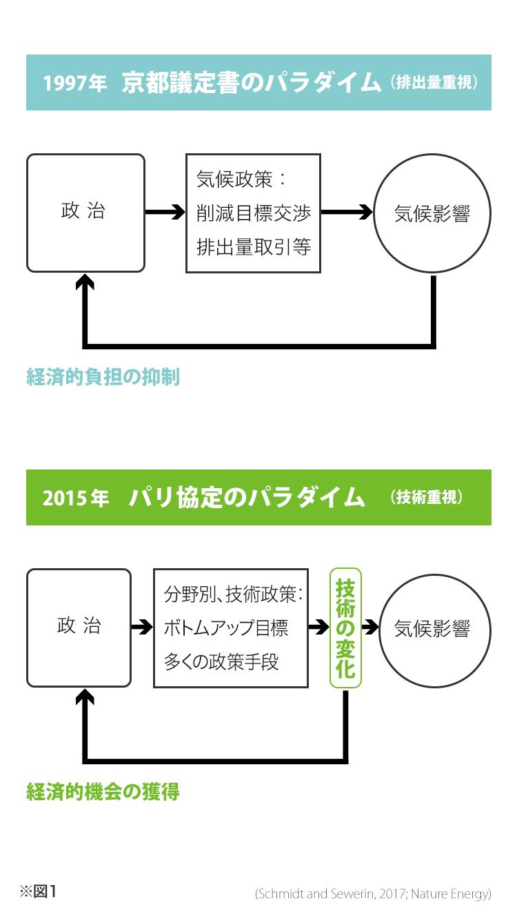 変わりゆくエコロジー最前線 江守正多 × 小林武史 対談<前編>
